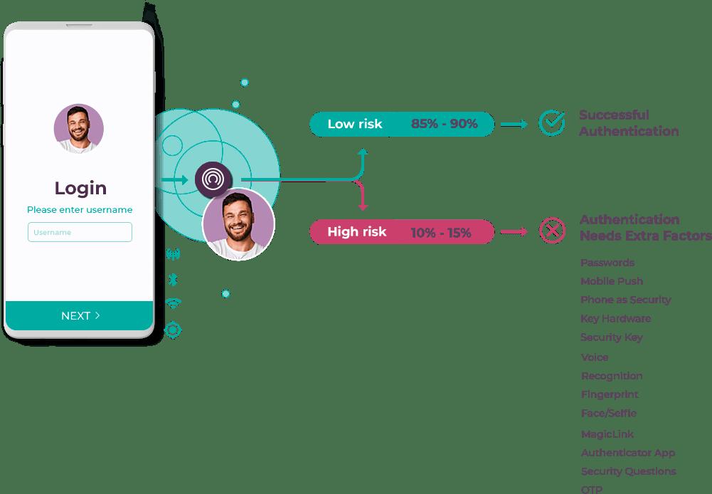 Zero-factor Infographic Incognia