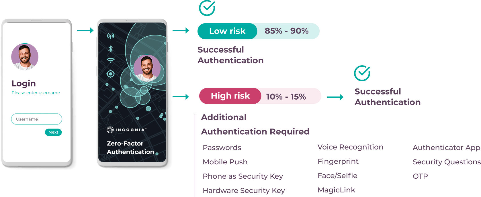 location as trusted signal for authentication